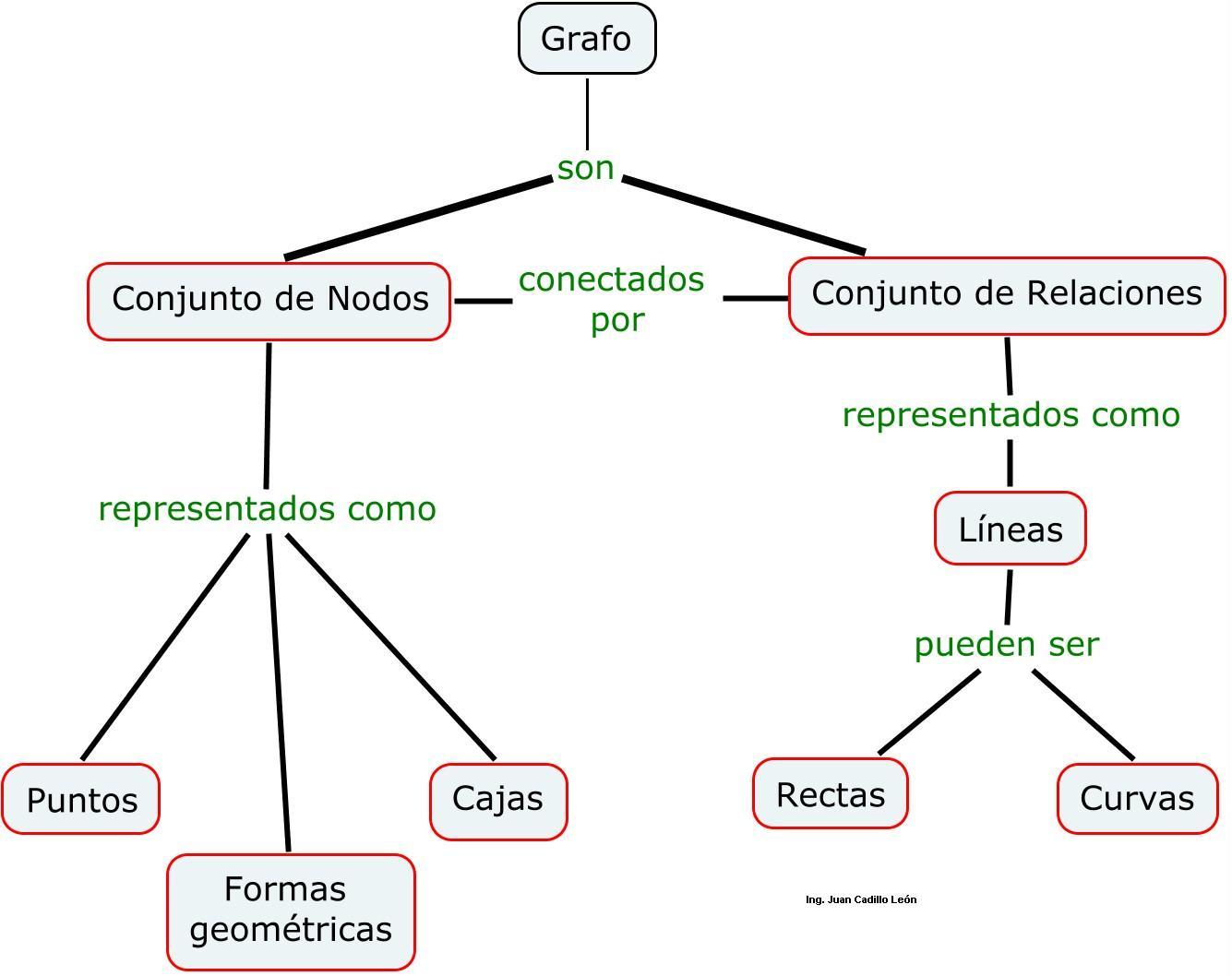 Elementos De Un Mapa Conceptual Educación Sistemas Redes Y Tic